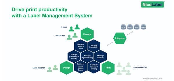 ForeFront Label Solutions - Label Management System